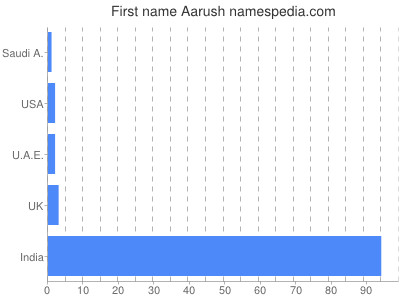 Given name Aarush