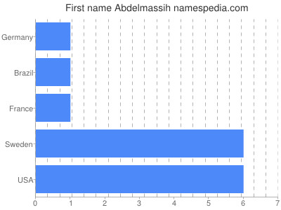 Given name Abdelmassih