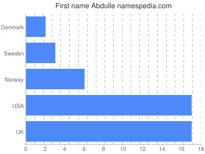 Given name Abdulle
