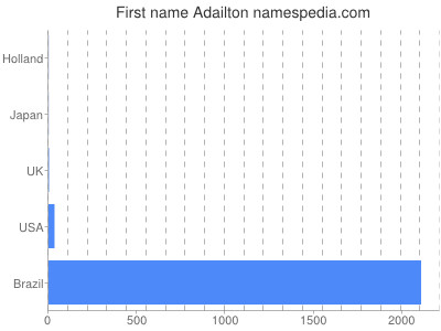 Given name Adailton