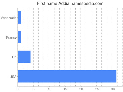 Given name Addia