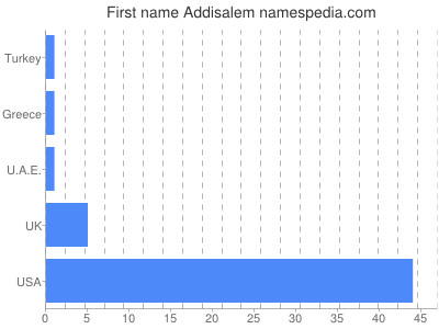 Given name Addisalem