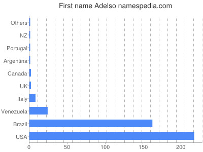 Given name Adelso