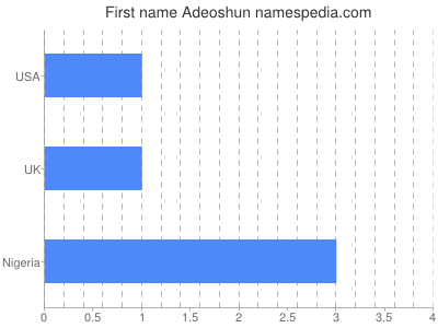 Given name Adeoshun