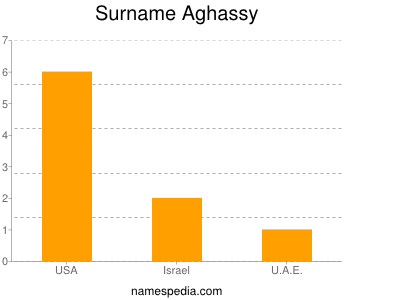 Surname Aghassy