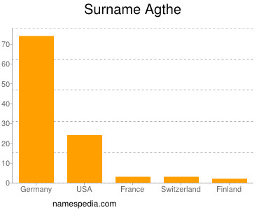 Surname Agthe