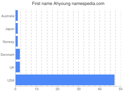 Given name Ahyoung
