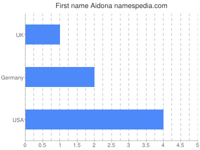 Given name Aidona