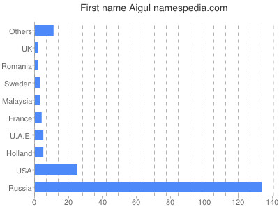 Given name Aigul