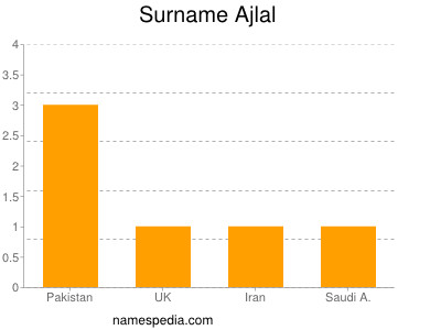 Surname Ajlal