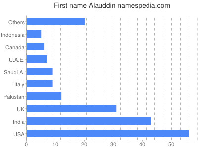 Given name Alauddin