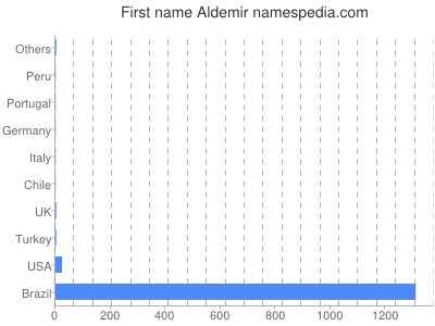 Given name Aldemir