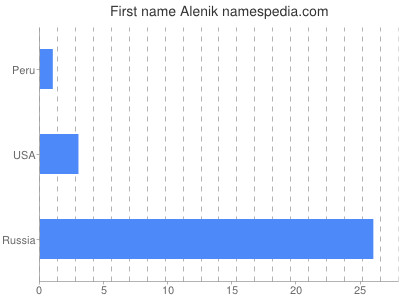 Given name Alenik