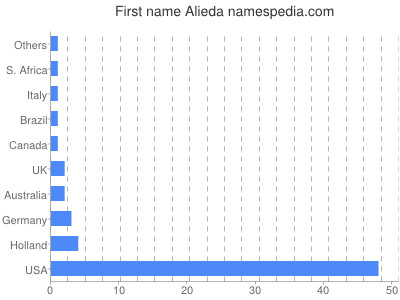 Given name Alieda
