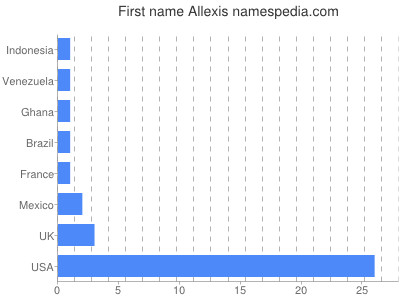 Given name Allexis