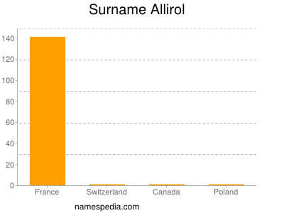 Surname Allirol