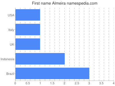 Given name Almeira