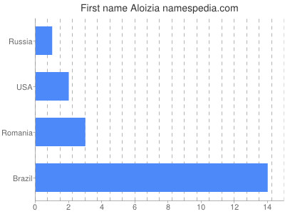 Given name Aloizia