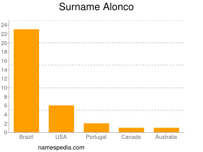 Surname Alonco