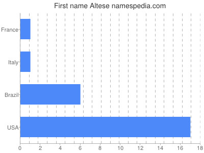 Given name Altese