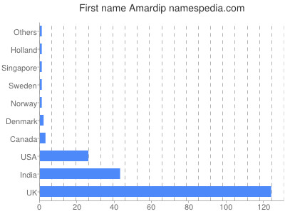 Given name Amardip