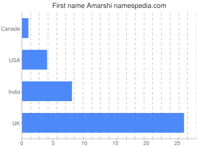 Given name Amarshi