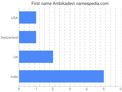 Given name Ambikadevi