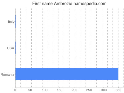 Given name Ambrozie