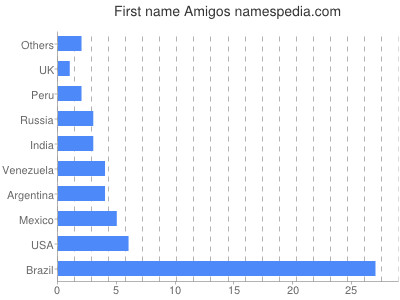Given name Amigos