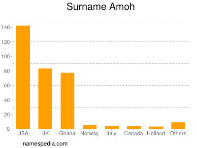 Surname Amoh