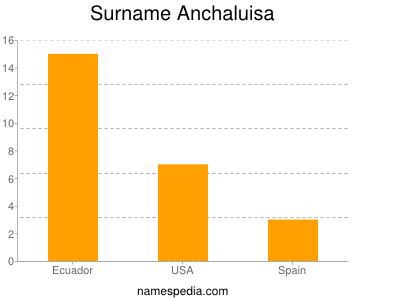 Surname Anchaluisa