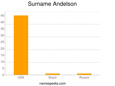 Surname Andelson