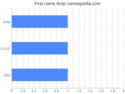 Given name Anijo