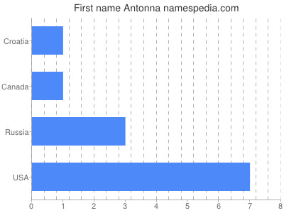 Given name Antonna