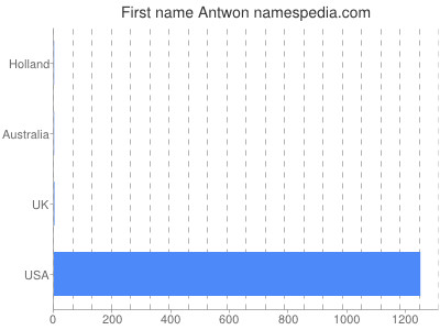 Given name Antwon
