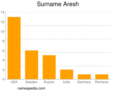 Surname Aresh