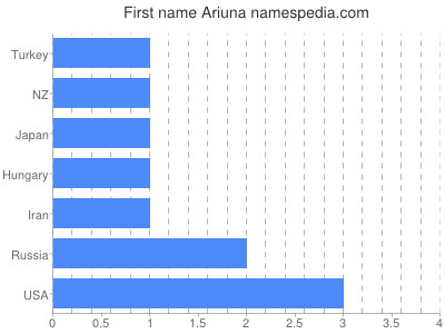 Given name Ariuna