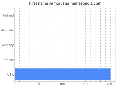 Given name Armbruster