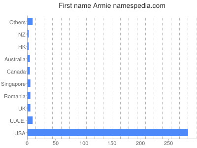 Given name Armie