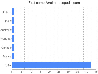 Given name Arrol