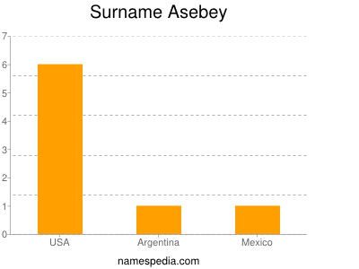 Surname Asebey