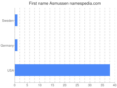 Given name Asmussen