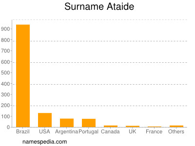 Surname Ataide