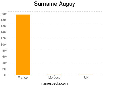 Surname Auguy