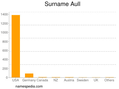 Surname Aull
