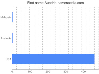 Given name Aundria