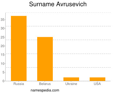 Surname Avrusevich
