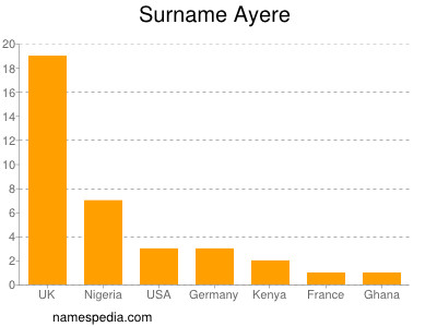 Surname Ayere