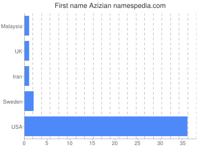 Given name Azizian