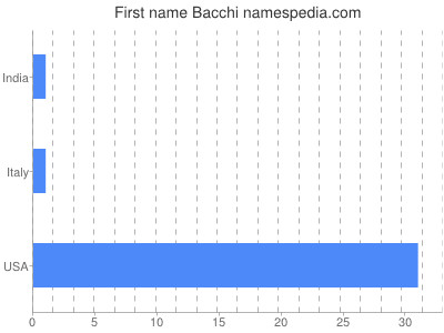 Given name Bacchi